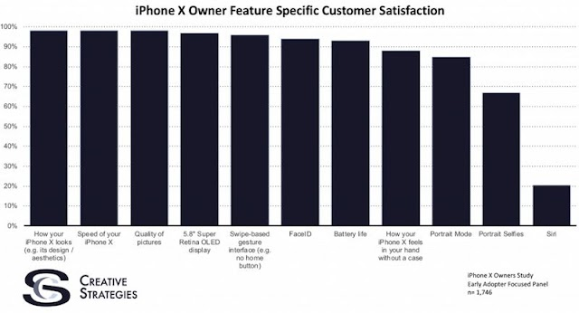 TANT: Apple Shares Two New Ads For Android Switchers, iPhone 8 Models Sold 3 Times More Than iPhone X In Q1, And More