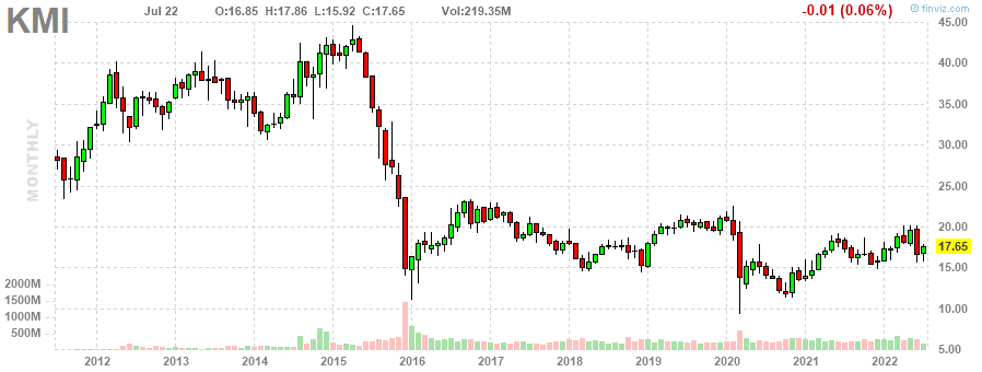 KMI Kinder Morgan, Inc. monthly Stock Chart