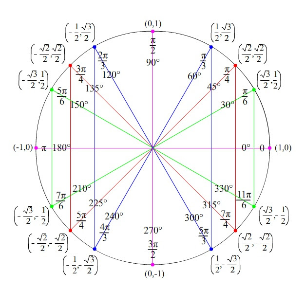 Trig 8 1 Simple Trig Equations - Lessons - TES Teach