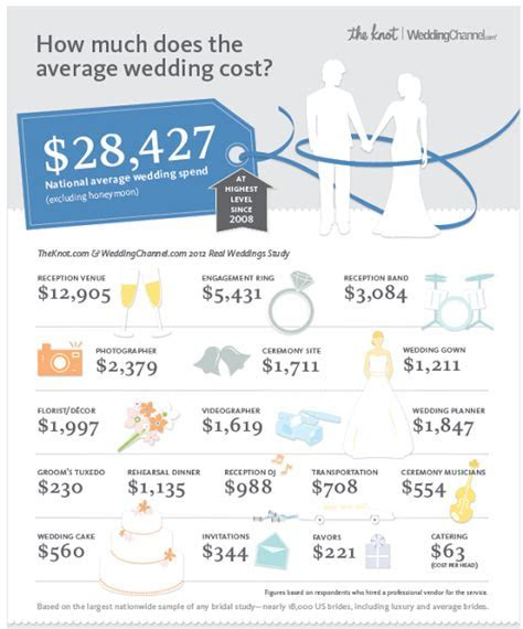 The Grits Blog: Wedding Budget .oh boy it's planning