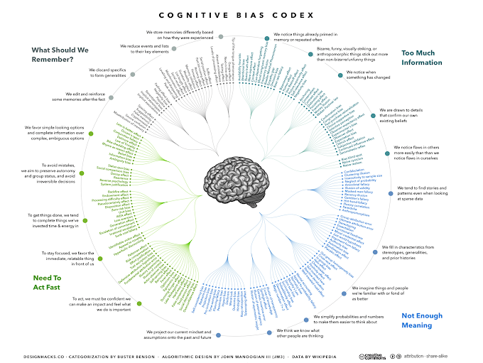 Poster : Ultimate Cognitives Biases Cool Guide