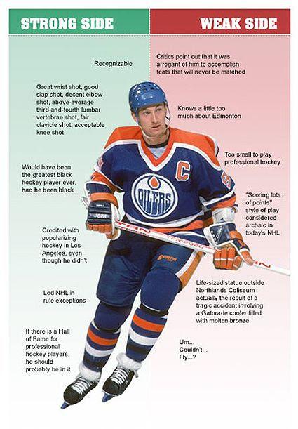 Gretzky Strong Side Weak Side