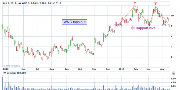 1-year chart of WNC (Wabash National Corporation)