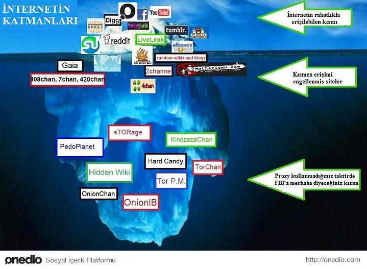 Web'in katmanları teorisi