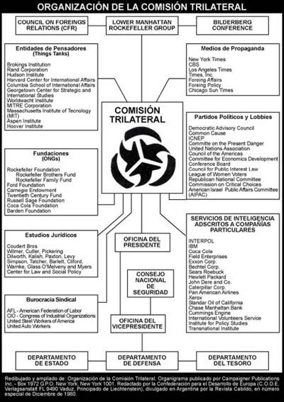 Organigrama de la Trilateral