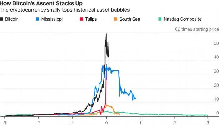 bitcoin to local bank