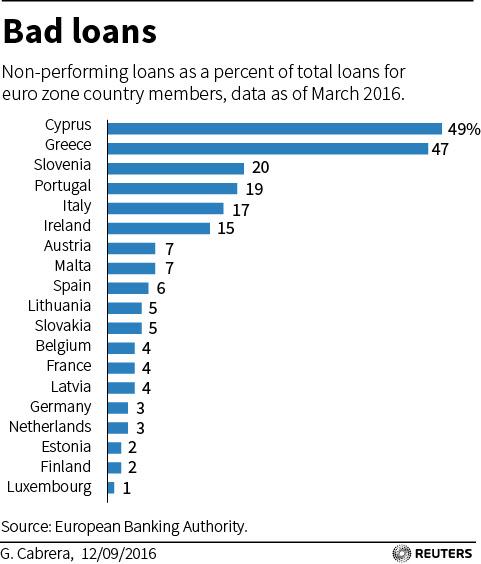 ECB-BANKS-LOANS
