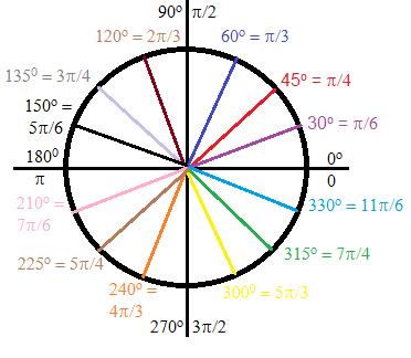 Radians & Degrees on the Unit Circle | Study.com