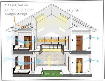 desain interior untuk kos kosan - lowongan kerja
