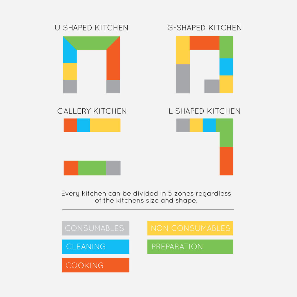 Know Your Kitchen - Oaktree Kitchens