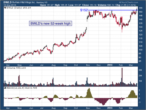 1-year chart of BWLD (Buffalo Wild Wings, Inc.)