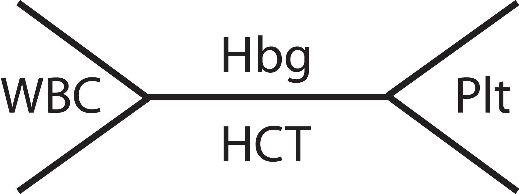 Complete_blood_count_CBC_diagram