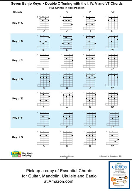 45 GUITAR CHORDS FOR SINHALA SONGS PDF, FOR PDF SINHALA GUITAR SONGS ...