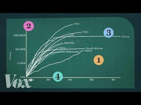 Videowall: How coronavirus charts can mislead us