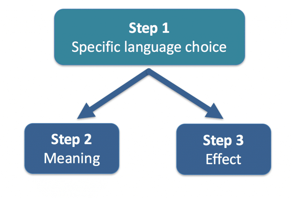 Complete Guide On How To Analyze For Ib English Hl Sl Litlearn