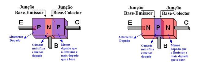 Junção de um transistor bi-polar