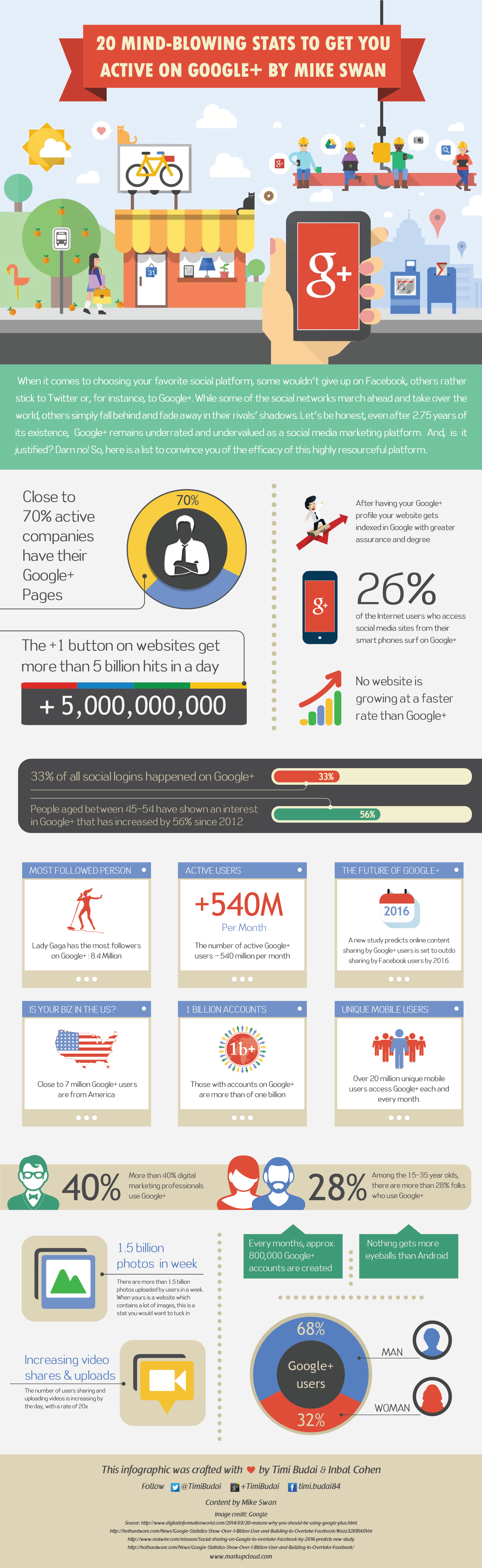 20 Surprising Google+ Facts, Figures And Stats That Will Blow Your Mind