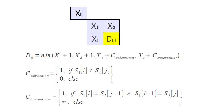 Damerau-Levenshtein algorithm's work process