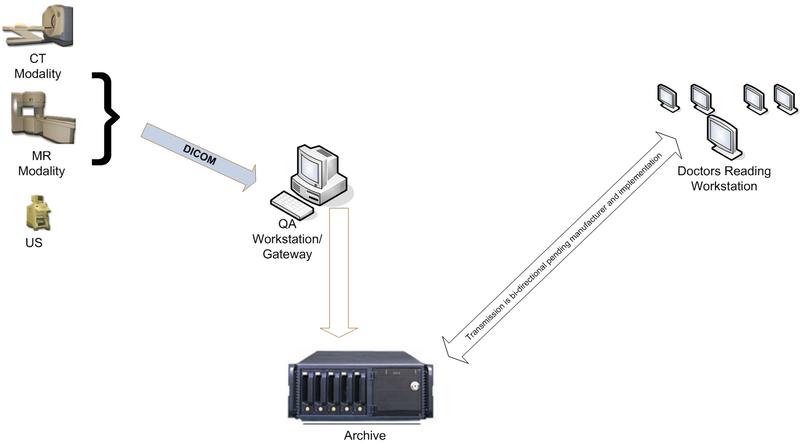 File:Workflow diagram.png