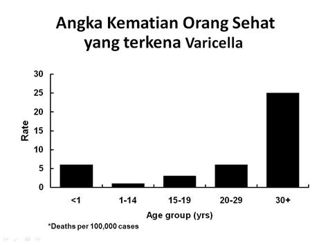 power point  variola smallpox  varicella chickenpox