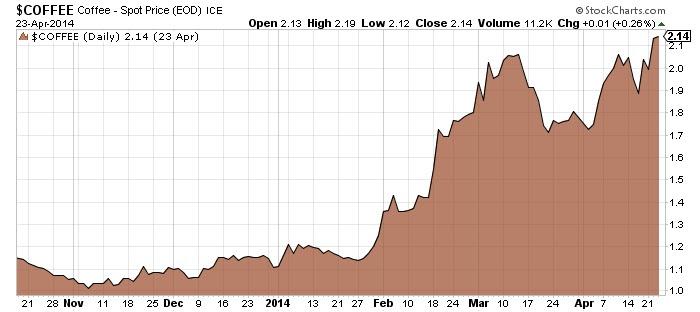 Coffee - Spot Price Chart