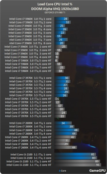 DOOM Alpha CPU Intel