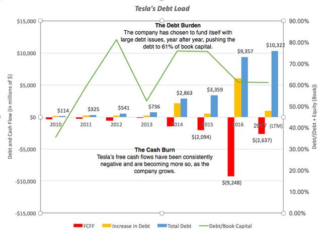 Tesla Auto Loan Interest Rate