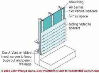 Water resistant barriers on building exterior walls - concept of a ...