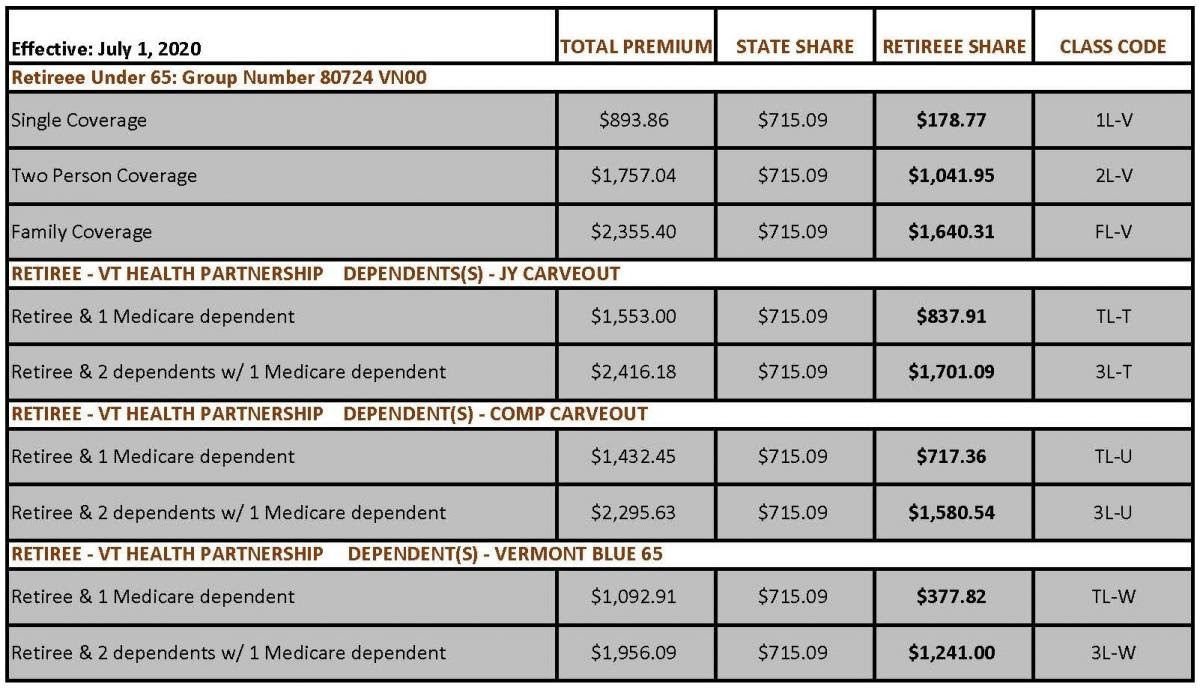 VSTRS Group Health Insurance Rates with 80% Single Subsidy ...