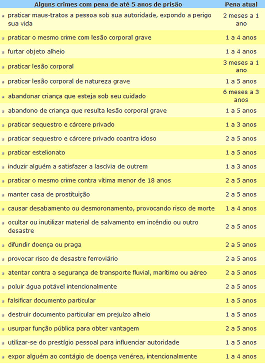 Tabela - Alguns crimes com pena de até 5 anos de prisão - Câmara dos Deputados