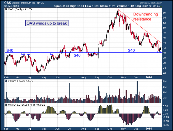 1-year chart of OAS (Oasis Petroleum)