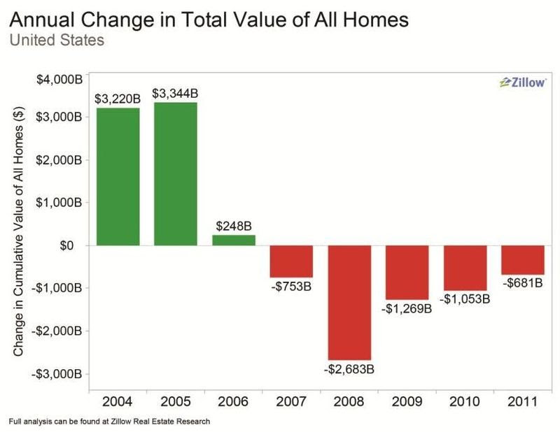 Annual_change_home_values
