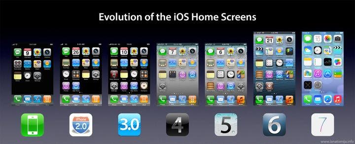 iphone evolution
