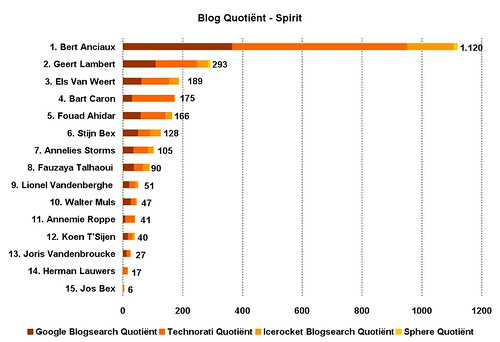 Blog Quotient politici spirit
