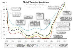 Global Warming Skepticism