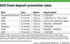 Investment Property Loans Interest Rates