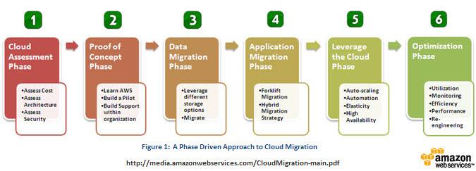 Cloudmigration-jineshvaria