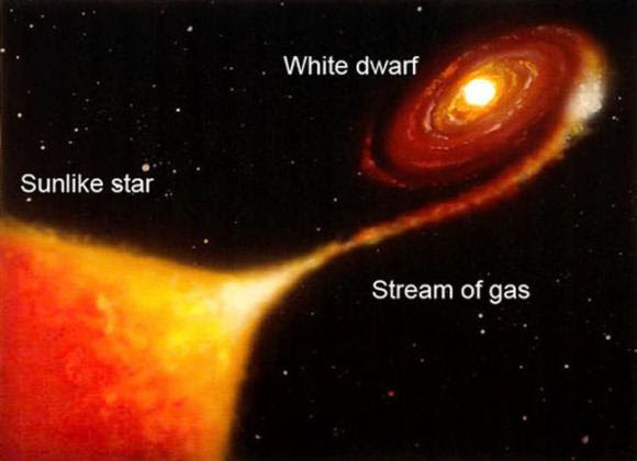 Novae occur in close binary systems where one star is a tiny but extremely compact white dwarf star. The dwarf pulls material into a disk around itself, some of which is funneled to the surface and ignites in a nova explosion. Credit: NASA