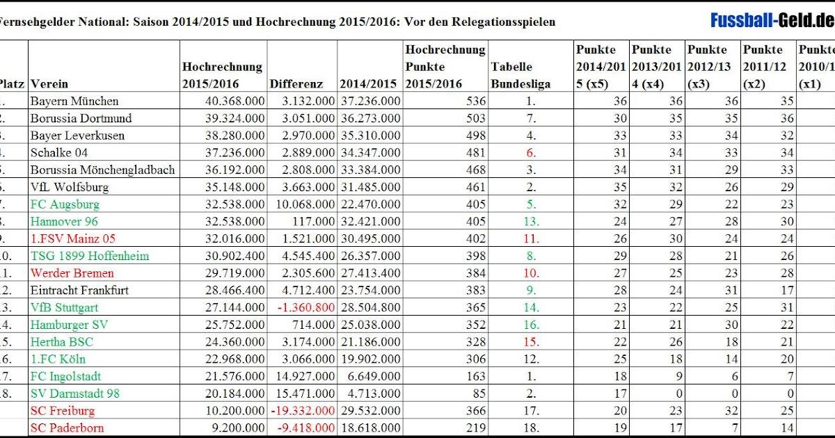 1. Bundesliga Ergebnisse Aktuell