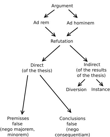 H βάση για τη διαλεκτική, σύμφωνα με τον Schopenhauer