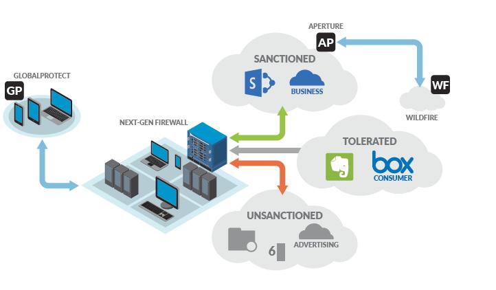 Palo Alto Networks Aperture Paloguardcom
