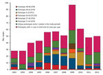 Thumbnail of Distribution of pulsotypes of Listeria monocytogenes isolates from humans with listeriosis, Denmark, 2002–2012.