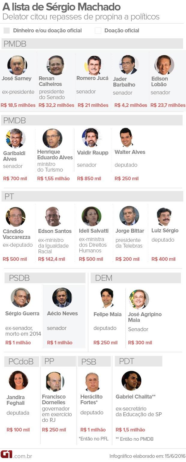 A lista de Sérgio Machado (Foto: Editoria de Arte/G1)