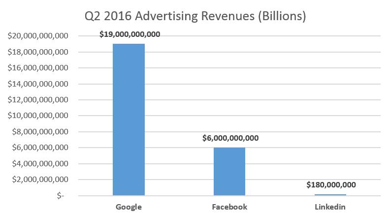linkedin-ads-revenue-comparison
