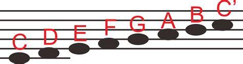 kunci gitar   angka   balok sumber ilmu dot
