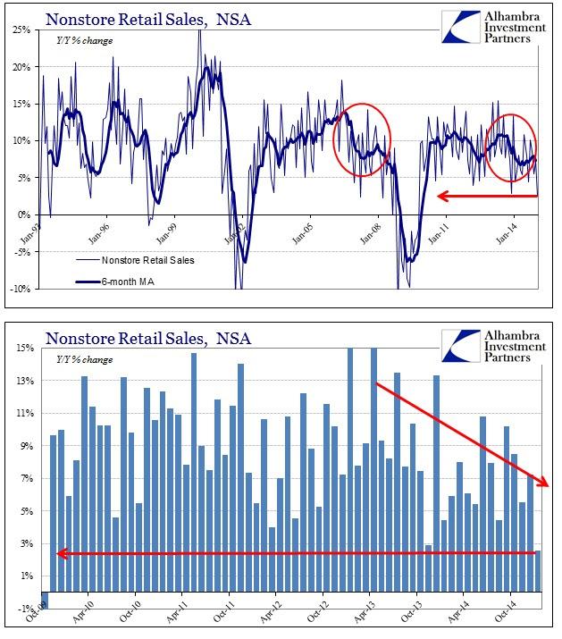 ABOOK Feb 2015 Retail Sales Nonstore