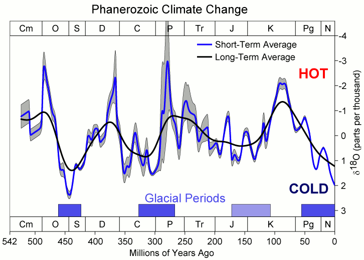 File:Phanerozoic Climate Change.png