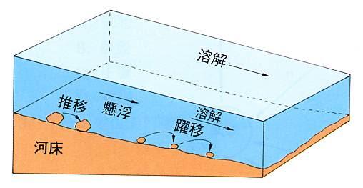 「水力作用」的圖片搜尋結果