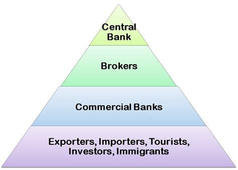 Foreign forex market definition