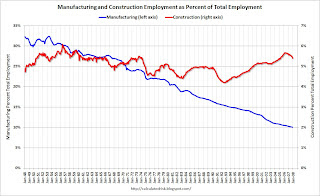Manufacturing Construction as Percent of Total Employment